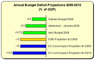 EU Commission Deficit