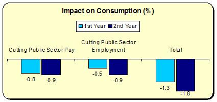 Consumption 1