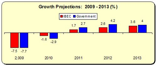 IBEC Growth