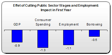Public Sector Wage Cuts