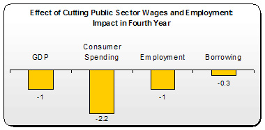 Public Sector Wage Cuts 2