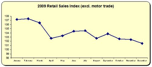 Retail Sales Index