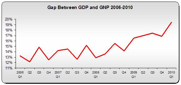 GDP GNP