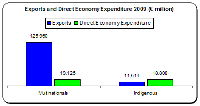 Exports Expenditure