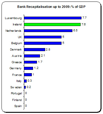 Bank Recap 1
