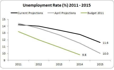 MTFS Unemployment 1