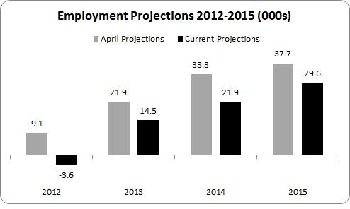 MTFS Unemployment 2