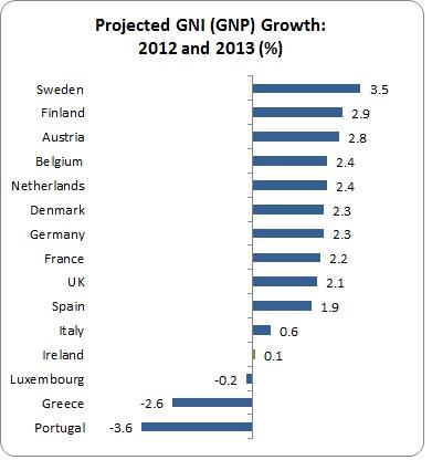 Eurozone Basement