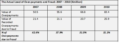 Social Protection Fraud