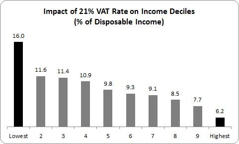 VAT 1