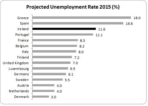 MTFS Unemployment 3