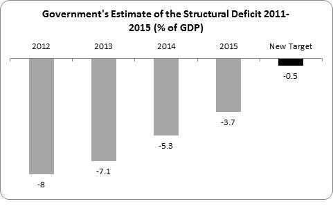 More Austerity