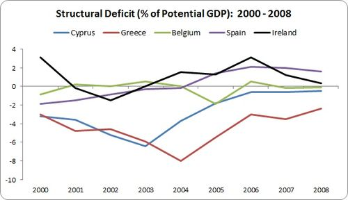 Noonan Structural Deficit