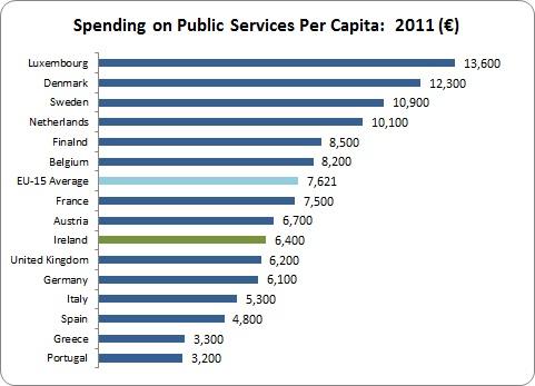 Public Services 1