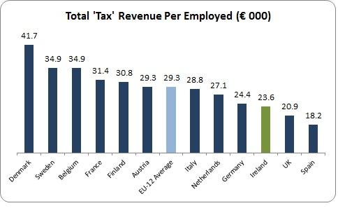 Low Tax 1