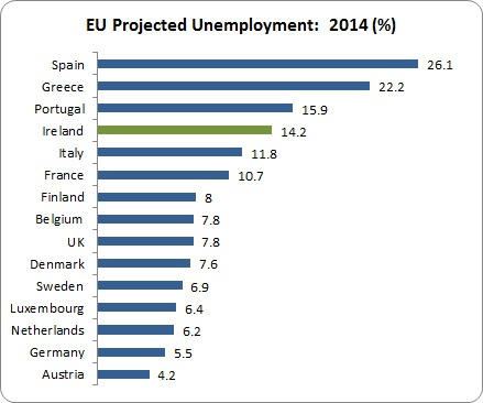 EU Forecasts 2