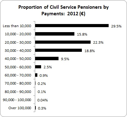 Public Sector Pension