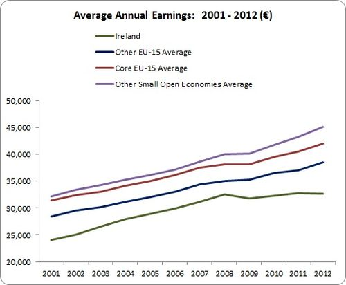Average Earnings 1