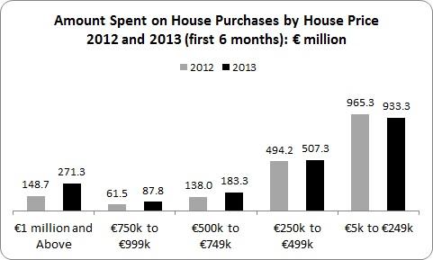 House Price 1