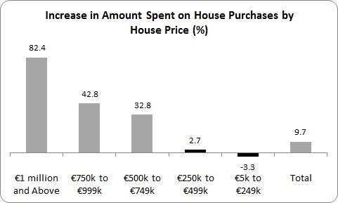 House Price 2