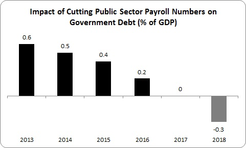 PS Employment and Debt