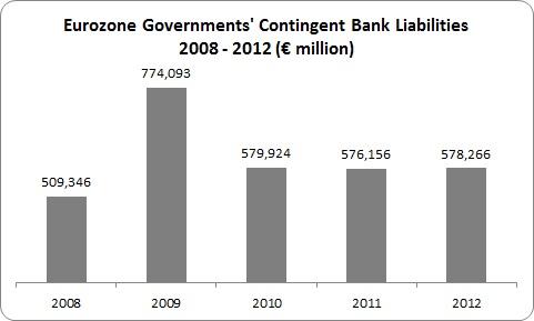 Bank Debt 3