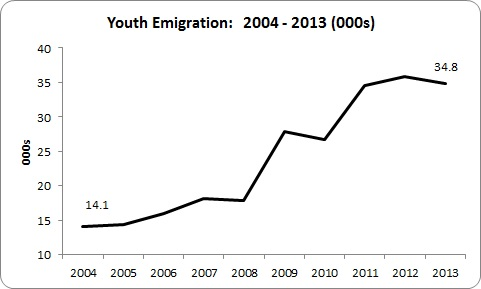 Youth Emigration 1
