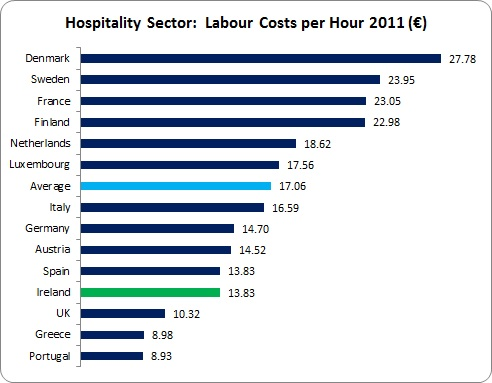 Friday Stat - Hospitality Labour Costs