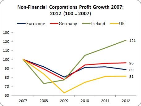 Friday Stat - Profits