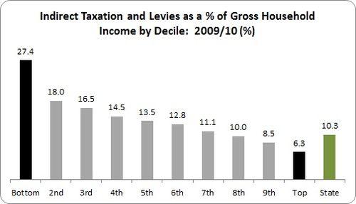 NERI Tax 2