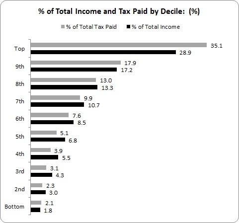 NERI Tax 3