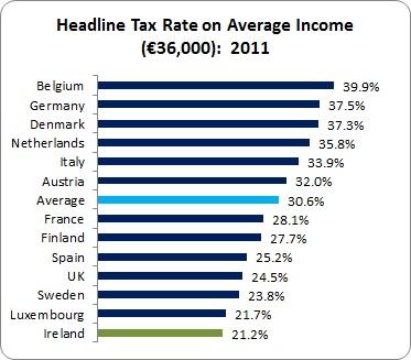 Tax Cuts 3