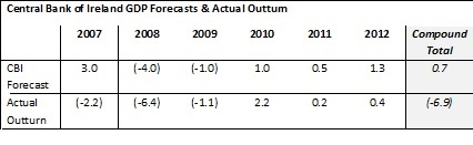 MB Guest - CBI Forecasts 2