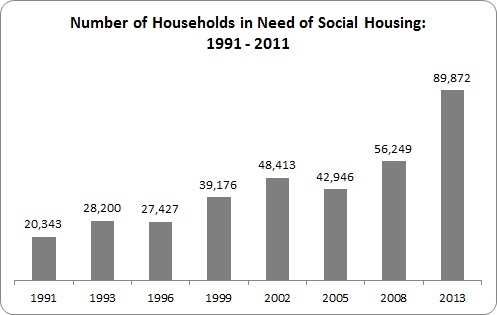FSA - Housing Need