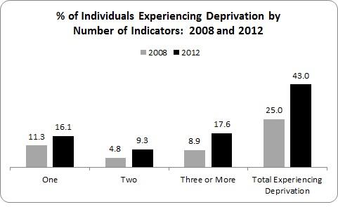 CSO Deprivation 3
