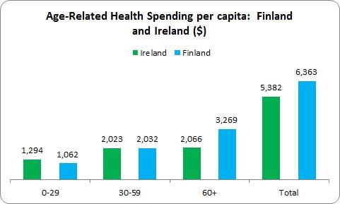OECD Health Spending 3