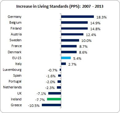 Living Standards 2
