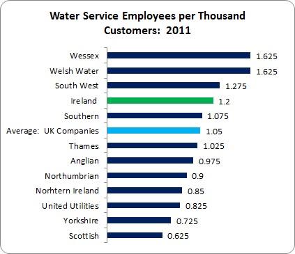 Irish Water Staff