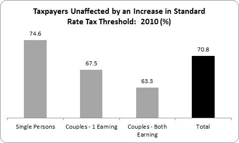 Tax threshold 3