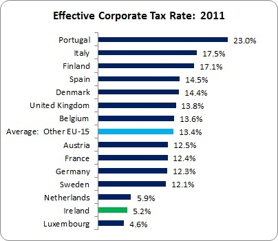 Effective Corporate Tax Rate