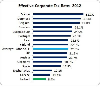 Official Corporate Tax Rate