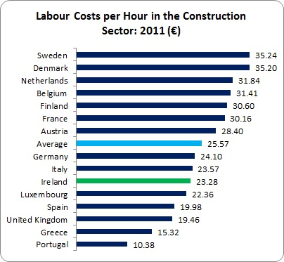Construction Labour Costs 2