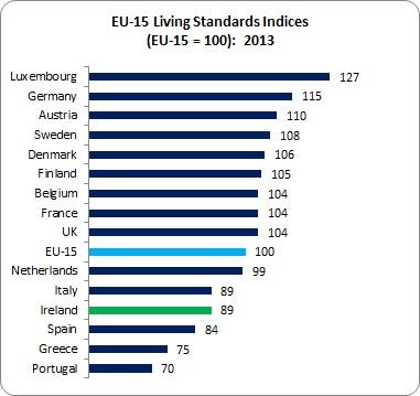Living Standards 1