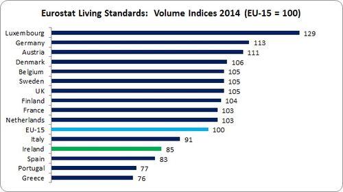 Eurostat Living Standards 1