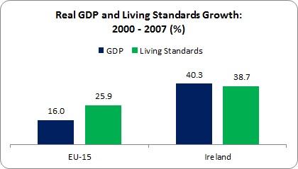 Eurostat Living Standards 3