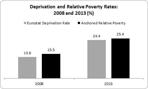 Relative Poverty 4