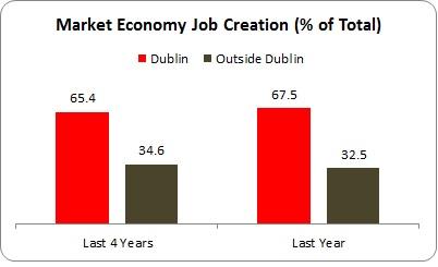 Dublin Jobs 2