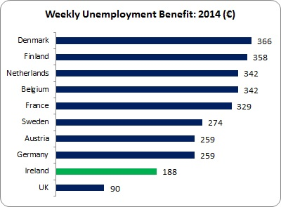 Pay-Related Unemployment Benefit