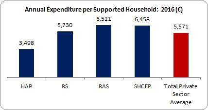 Private Subsidies 2