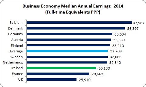 Wage Inequality 1
